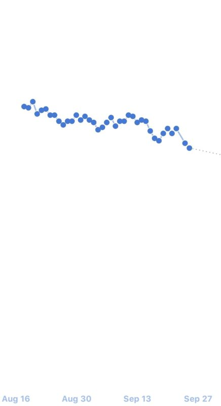 Screenshot of my Noom weight graph from August 16 to September 27 showing blue dots plotted in an overall downward trend.